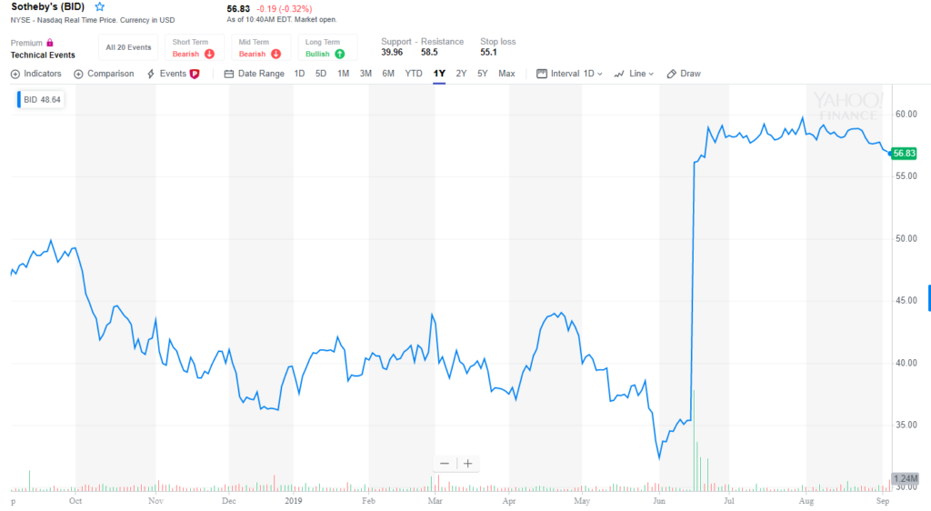Sotheby's shares rose dramatically in mid-June after news of the merger was announced. Image via Yahoo Finance